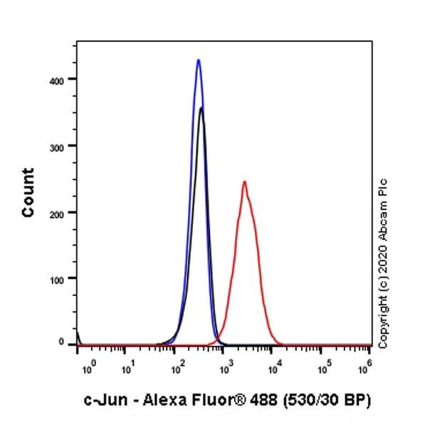 Flow Cytometry (Intracellular) - Anti-c-Jun antibody [EP693Y] (ab40766)
