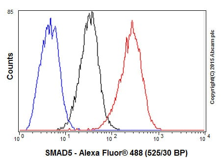 Flow Cytometry - Anti-SMAD5 antibody [EP619Y] (ab40771)