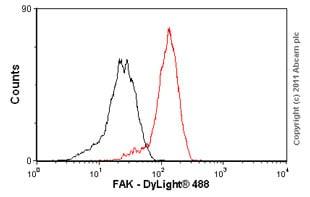 Flow Cytometry - Anti-FAK antibody [EP695Y] (ab40794)