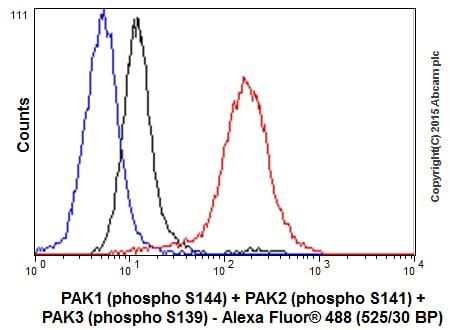 Flow Cytometry - Anti-PAK1 (phospho S144) + PAK2 (phospho S141) + PAK3 (phospho S154) antibody [EP656Y] (ab40795)