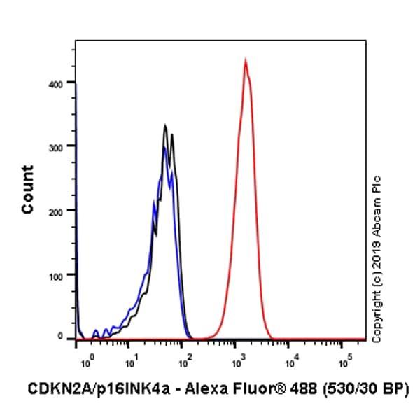 Flow Cytometry (Intracellular) - Anti-CDKN2A/p16INK4a antibody [EP435Y] (ab40803)