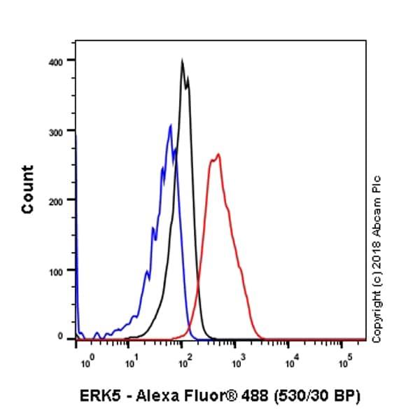 Flow Cytometry - Anti-ERK5 antibody [EP791Y] (ab40809)