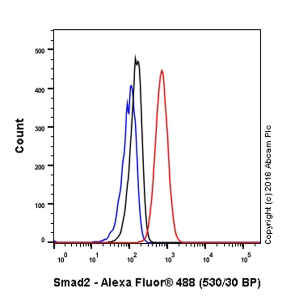 Flow Cytometry - Anti-Smad2 antibody [EP784Y] (ab40855)