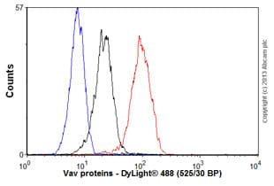 Flow Cytometry - Anti-Vav proteins antibody [EP482Y] (ab40875)