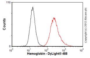 Flow Cytometry - Anti-Hemoglobin antibody [11-201.11] (ab41020)