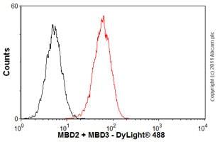 Flow Cytometry - Anti-MBD2 + MBD3 antibody [106B691] (ab45027)