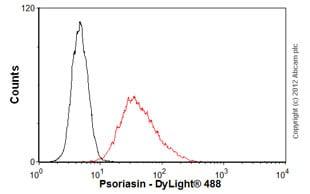 Flow Cytometry - Anti-Psoriasin antibody [47C1068] (ab45091)