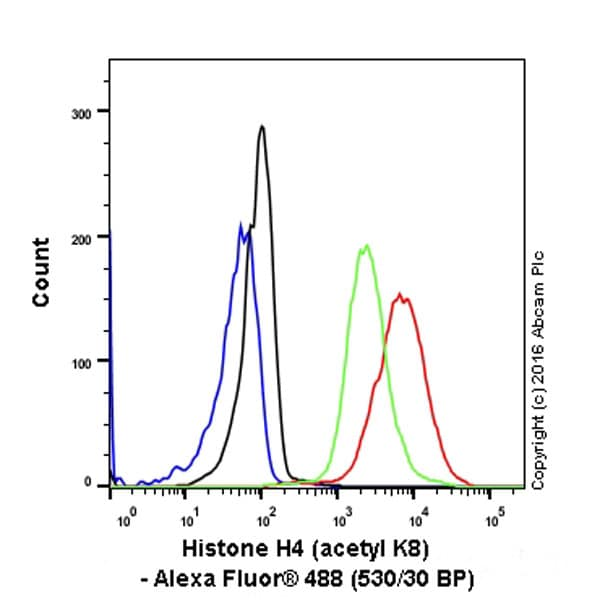 Flow Cytometry - Anti-Histone H4 (acetyl K8) antibody [EP1002Y] - ChIP Grade (ab45166)