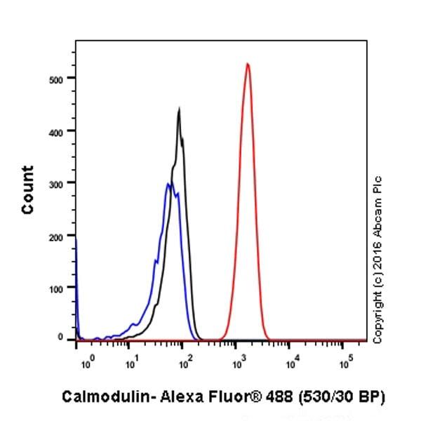 Flow Cytometry - Anti-Calmodulin 1/2/3 antibody [EP799Y] - C-terminal (ab45689)
