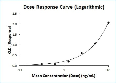 Dose Response Curve (Logarithmic)