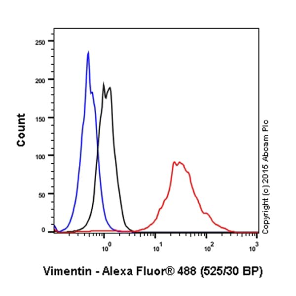 Flow Cytometry - Anti-Vimentin antibody - Cytoskeleton Marker (ab45939)