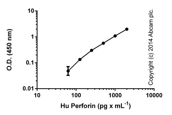 ELISA: Perforin (PRF1) Human ELISA Kit (ab46068)