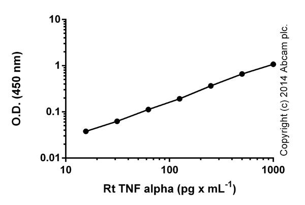 ELISA: TNF alpha Rat ELISA Kit (ab46070)
