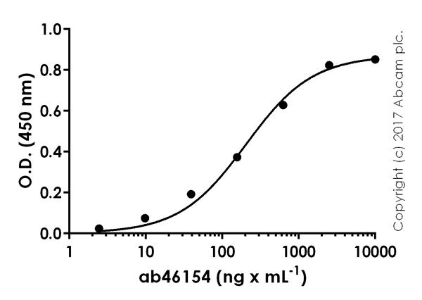 ELISA - Anti-VEGFA antibody (ab46154)