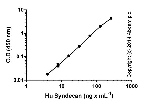 ELISA: Syndecan (CD138) Human ELISA Kit (ab46506)