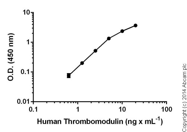 Sandwich ELISA - Thrombomodulin (CD141) Human ELISA Kit (ab46508)