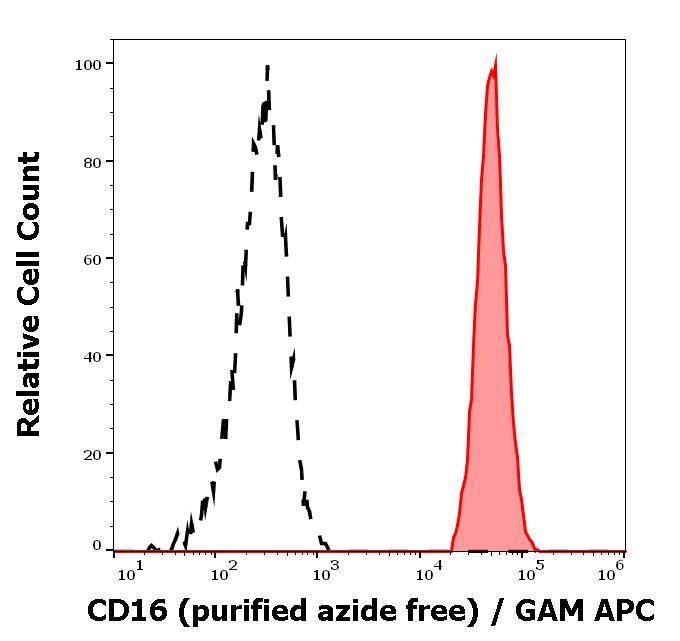 Flow Cytometry - Anti-CD16 antibody [MEM-154] - BSA and Azide free (ab46679)