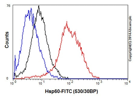 Flow Cytometry - Anti-Hsp60 antibody (ab46798)