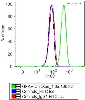 Flow Cytometry - Goat Anti-Chicken IgY H&L (FITC) (ab46969)