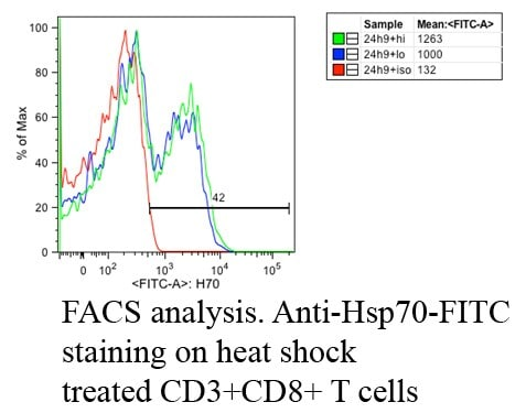 Flow Cytometry - Anti-Hsp70 antibody [C92F3A-5] (ab47455)