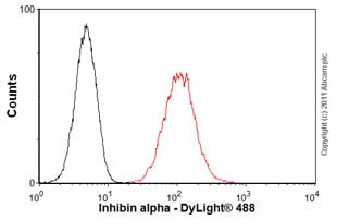 Flow Cytometry - Anti-Inhibin alpha antibody [4A2F2] (ab47720)