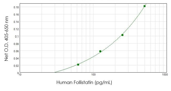 Sandwich ELISA - Biotin Anti-Follistatin antibody (ab47942)