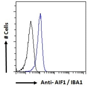 Flow Cytometry - Anti-Iba1 antibody (ab48004)