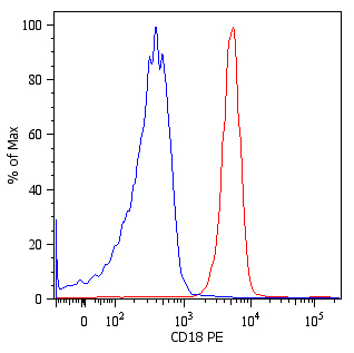 Flow Cytometry - Anti-CD18 antibody [MEM-48] (Phycoerythrin) (ab49921)
