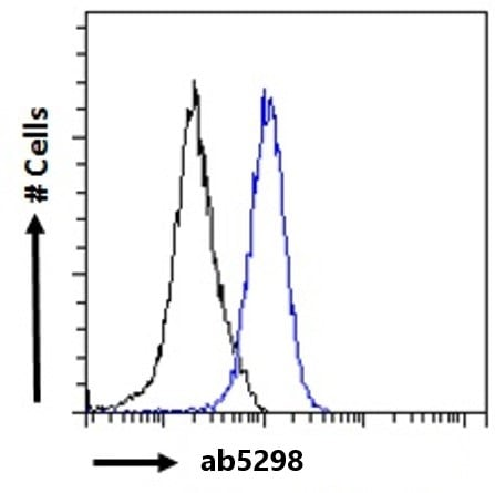 Flow Cytometry (Intracellular) - Anti-ILF1 antibody (ab5298)