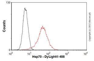 Flow Cytometry - Anti-Hsp70 antibody [3A3] (ab5439)