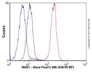 Flow Cytometry - Anti-MAD1 antibody [9B10] (ab5783)