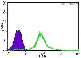 Flow Cytometry - Anti-PAX6 antibody (ab5790)