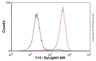 Flow Cytometry - Anti-Y14 antibody [4C4] (ab5828)