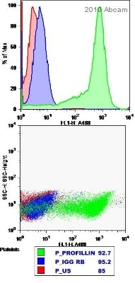Flow Cytometry - Anti-Profilin 1 antibody - Carboxyterminal end (ab50667)