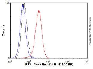Flow Cytometry - Anti-IRF3 antibody [IRF35I218] (ab50772)