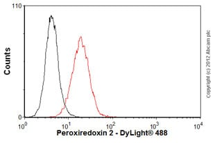 Flow Cytometry - Anti-Peroxiredoxin 2/PRP antibody [1E8] (ab50862)