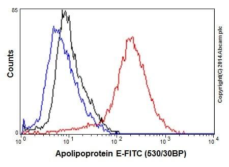 Flow Cytometry - Anti-Apolipoprotein E antibody [EP1373Y] (ab51015)