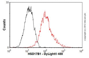 Flow Cytometry - Anti-HSD17B1 antibody [EP1682Y] (ab51045)