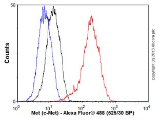 Flow Cytometry - Anti-Met (c-Met) antibody [EP1454Y] - N-terminal (ab51067)