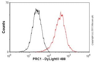 Flow Cytometry - Anti-PRC1 antibody [EP1513Y] (ab51248)