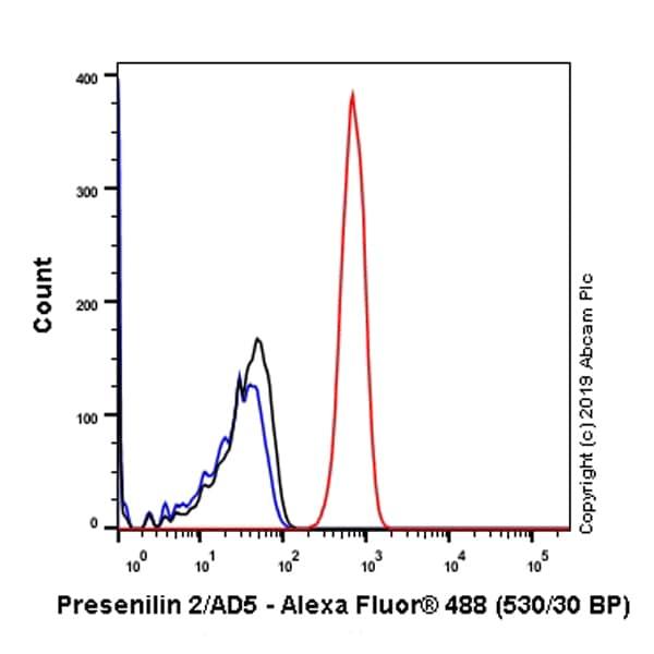 Flow Cytometry (Intracellular) - Anti-Presenilin 2/AD5 antibody [EP1515Y] (ab51249)