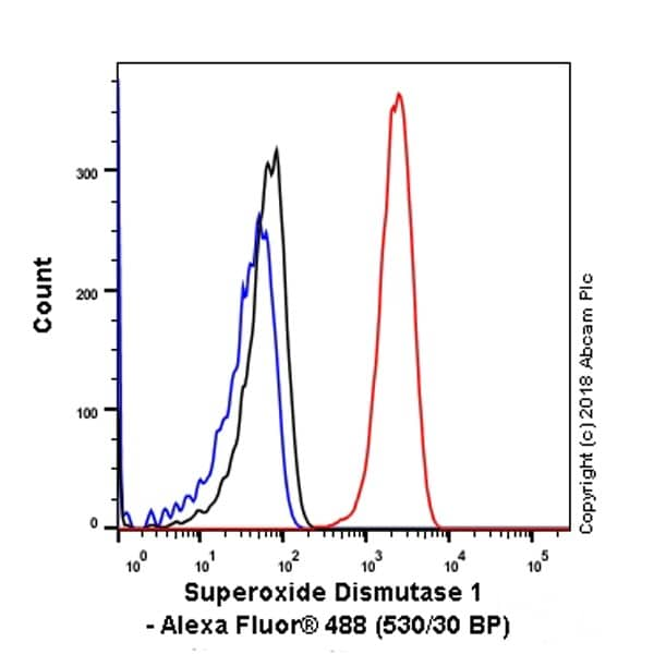 Flow Cytometry - Anti-Superoxide Dismutase 1 antibody [EP1727Y] (ab51254)