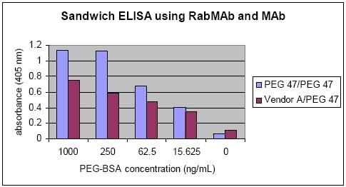 Anti-Polyethylene glycol antibody [PEG-B-47]
