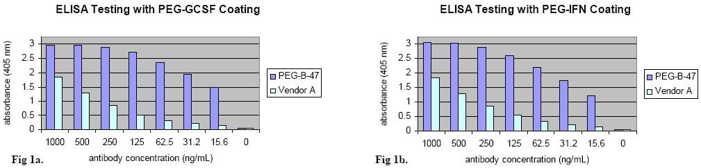 ELISA - Anti-Polyethylene glycol antibody [PEG-B-47] (ab51257)