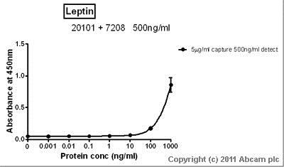 Sandwich ELISA - Recombinant Human Leptin protein (ab51273)