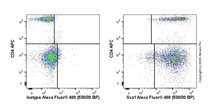 Flow Cytometry - Anti-Sca1 / Ly6A/E antibody [E13 161-7] - Hematopoietic Stem Cell Marker (ab51317)