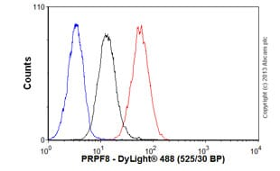 Flow Cytometry - Anti-PRPF8/Prp8 antibody [2834C1a] (ab51366)