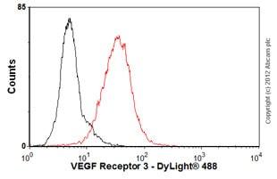 Flow Cytometry - Anti-VEGF Receptor 3 antibody [MM0003-7G63] (ab51496)