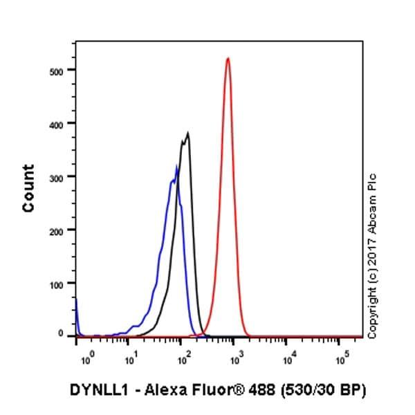 Flow Cytometry - Anti-DYNLL1/PIN antibody [EP1660Y] (ab51603)