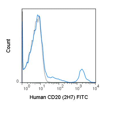Flow Cytometry - Anti-CD20 antibody [2H7] (FITC) (ab51792)